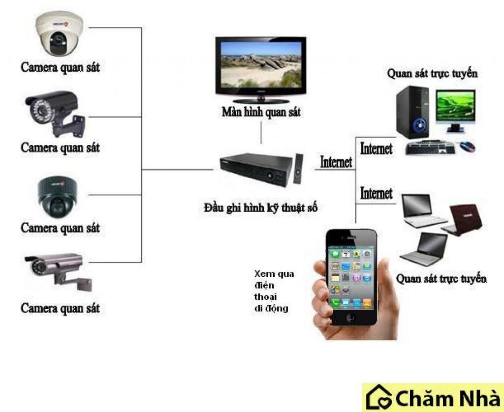 Tổng quan về camera giám sát